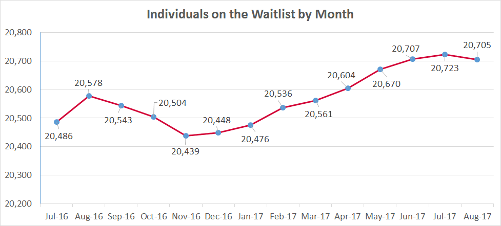Graphic showing individuals on the waitlist by month. See following table for numbers.